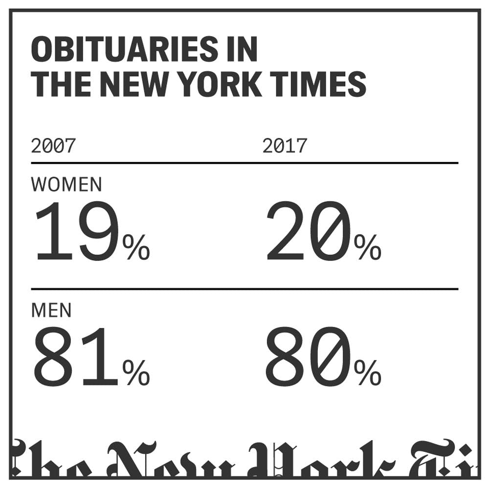 Despite Its Recent Postmortem, the New York Times Obituaries Desk Is Still Overlooking Women and People of Color