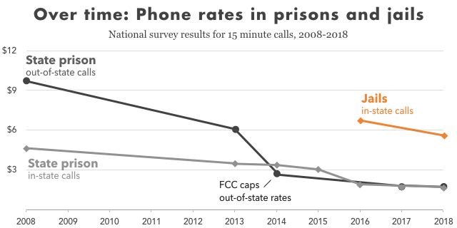 Graph showing the cost of calling home from state prisons and local jails with 15 minute in-state and out-of-state calls from 2008 to 2018. The cost of calls have declined, but jails are much more expensive. In 2018, the average in-state call from a jail cost almost $ 6.00, whereas the same call from a state prison was about $ 1.73
