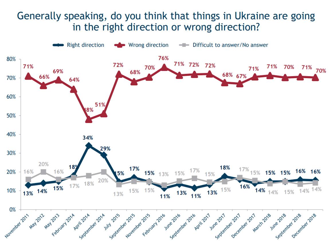 Ukraine Election Poll