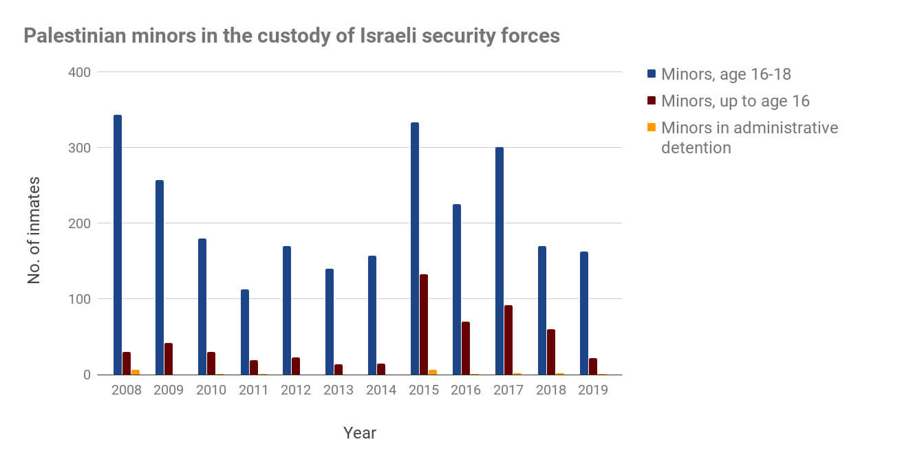Israel Detain children graph