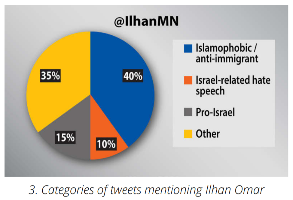 Tweets Ilhan Omar Graph
