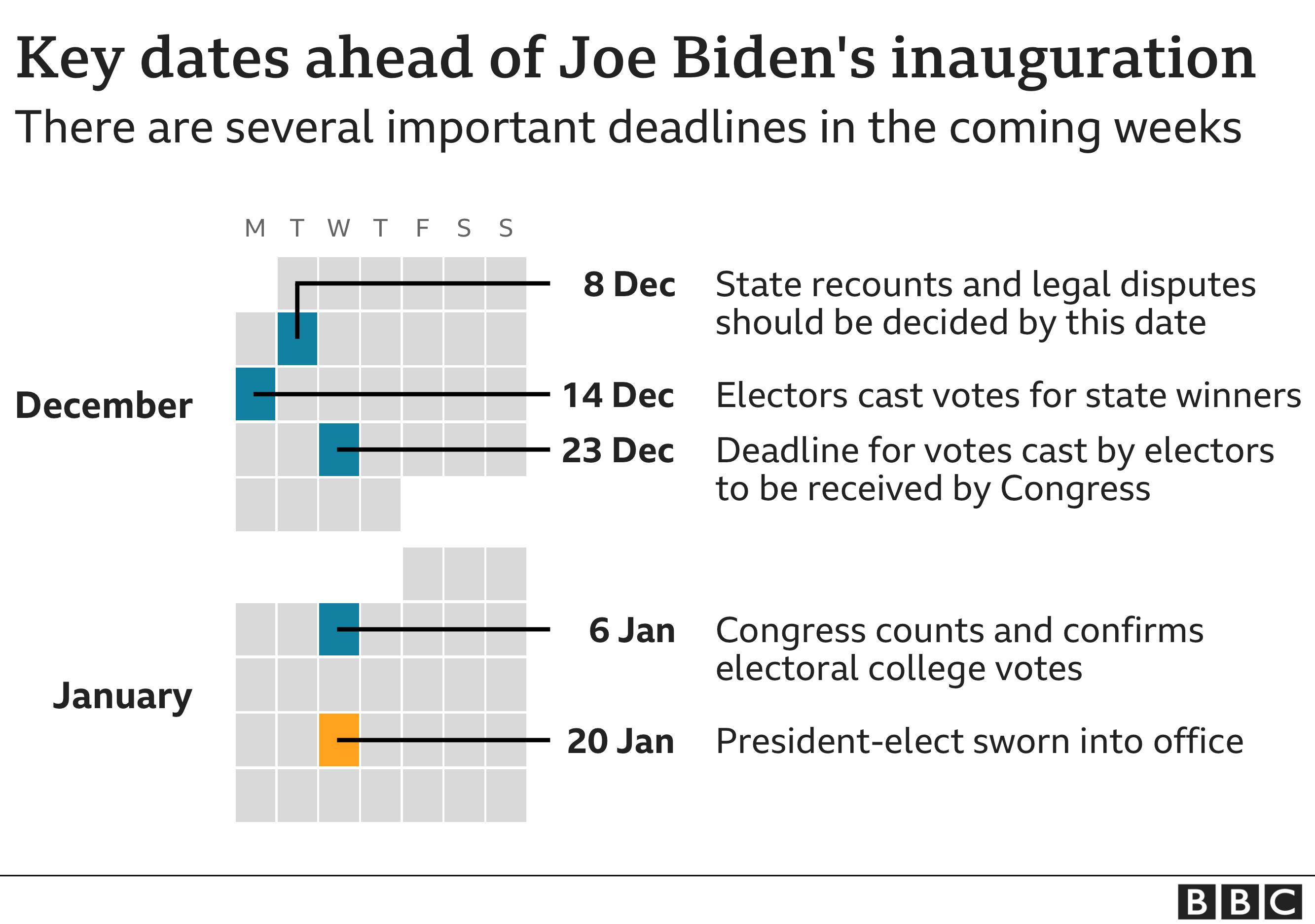 The key dates ahead of Joe Biden's inauguration