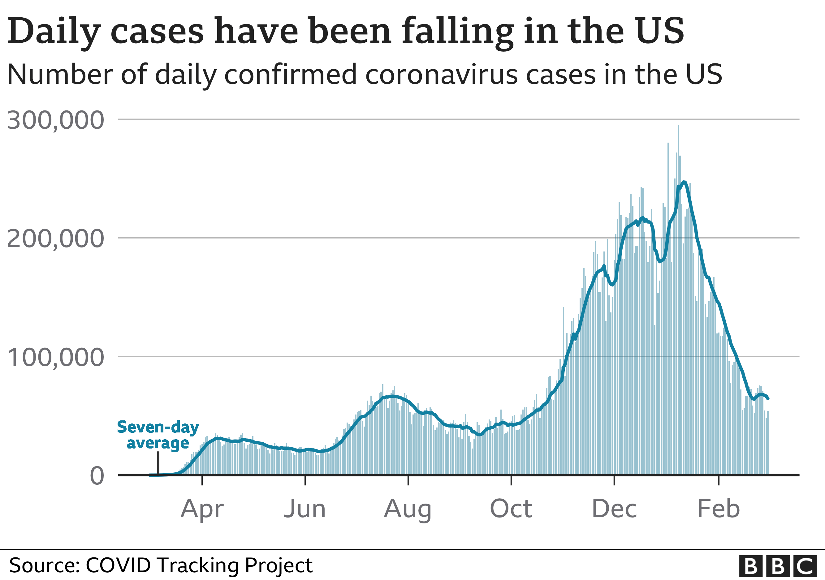 Graphic showing how cases have been falling in t he US