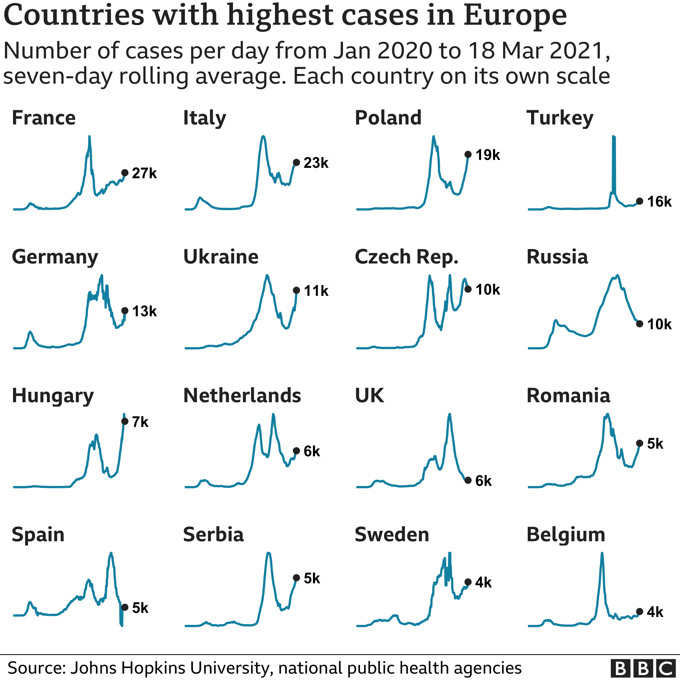 Chart showing the countries in Europe with the highest average number of cases in the last week. Updated 19 March.