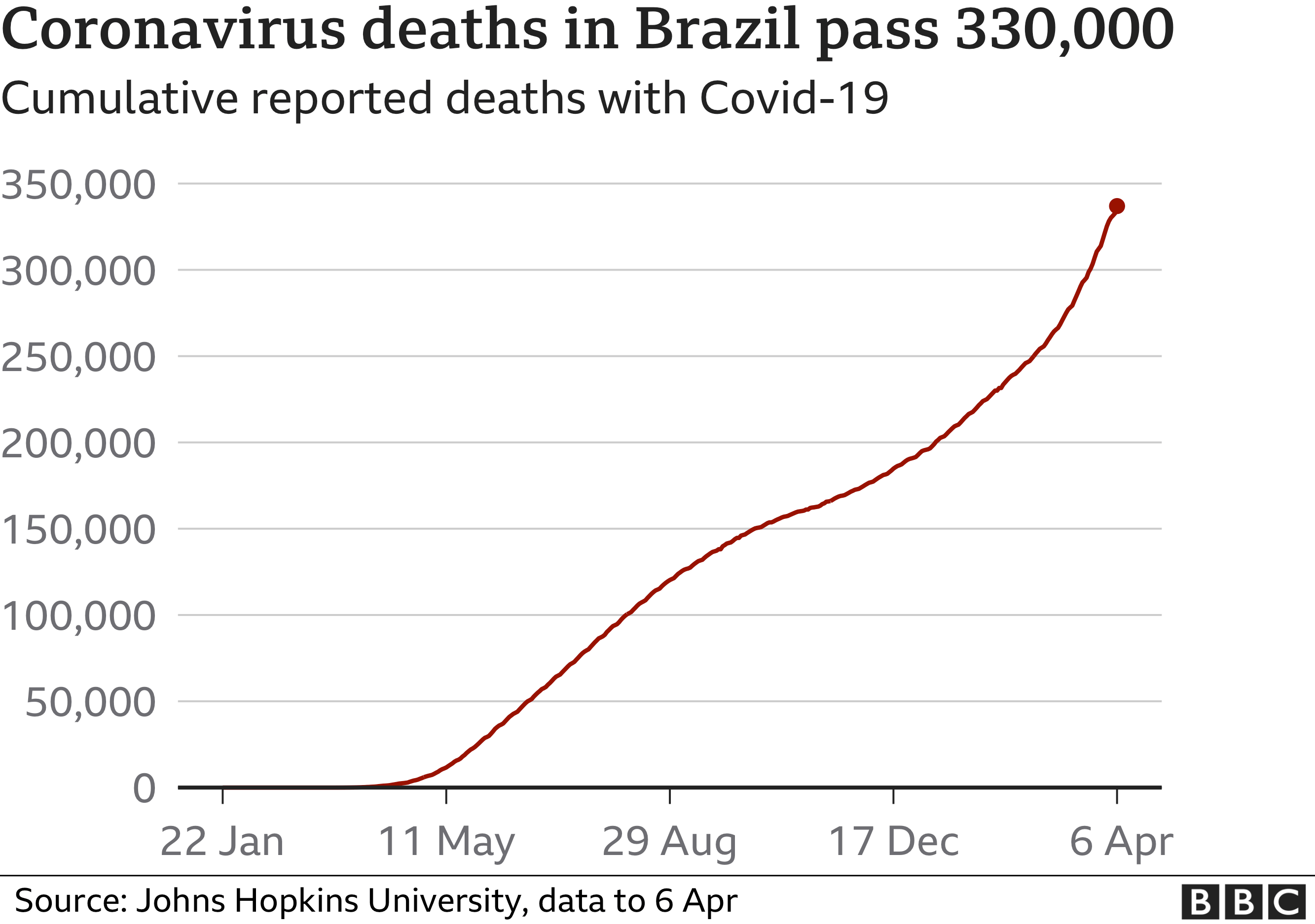Image shows a graph charting deaths in Brazil